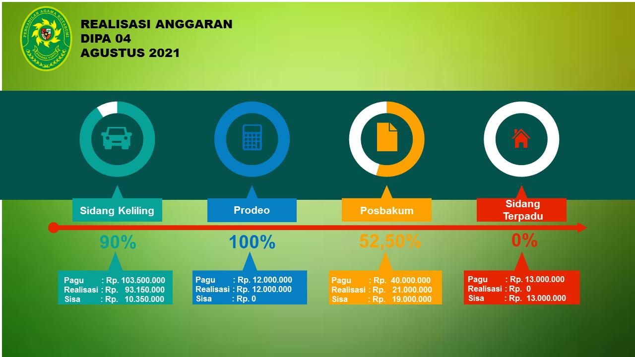 Realisasi Anggaran Dipa 04 Bulan Agustus 2021